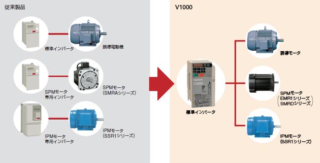 V1000はモータを選ばず、誘導電動機はもちろん、従来専用インバータを使用していた同期電動機 (IPMモータ、SPMモータ)も駆動可能