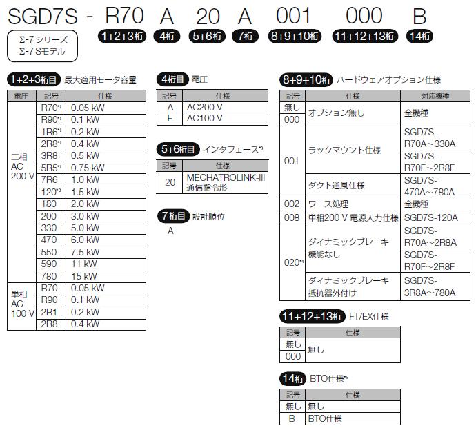 図:Σ-7Sモデル(単軸) MECHATROLINK-III通信指令形