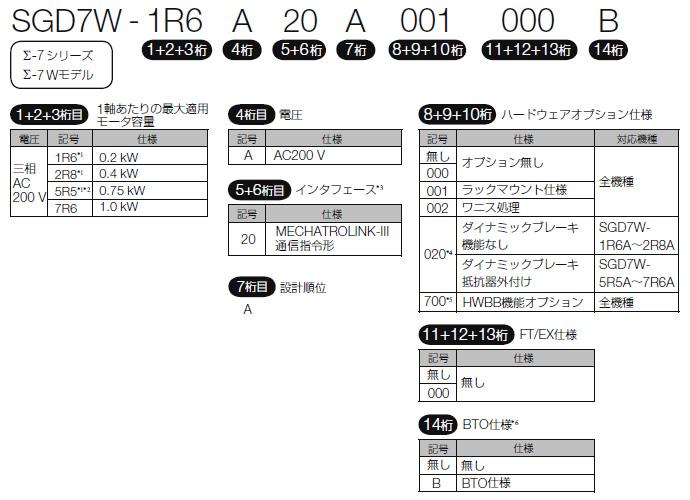 図:Σ-7Wモデル(2軸一体) MECHATROLINK-III通信指令形